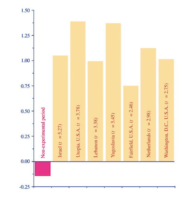 decreased-war-terrorism