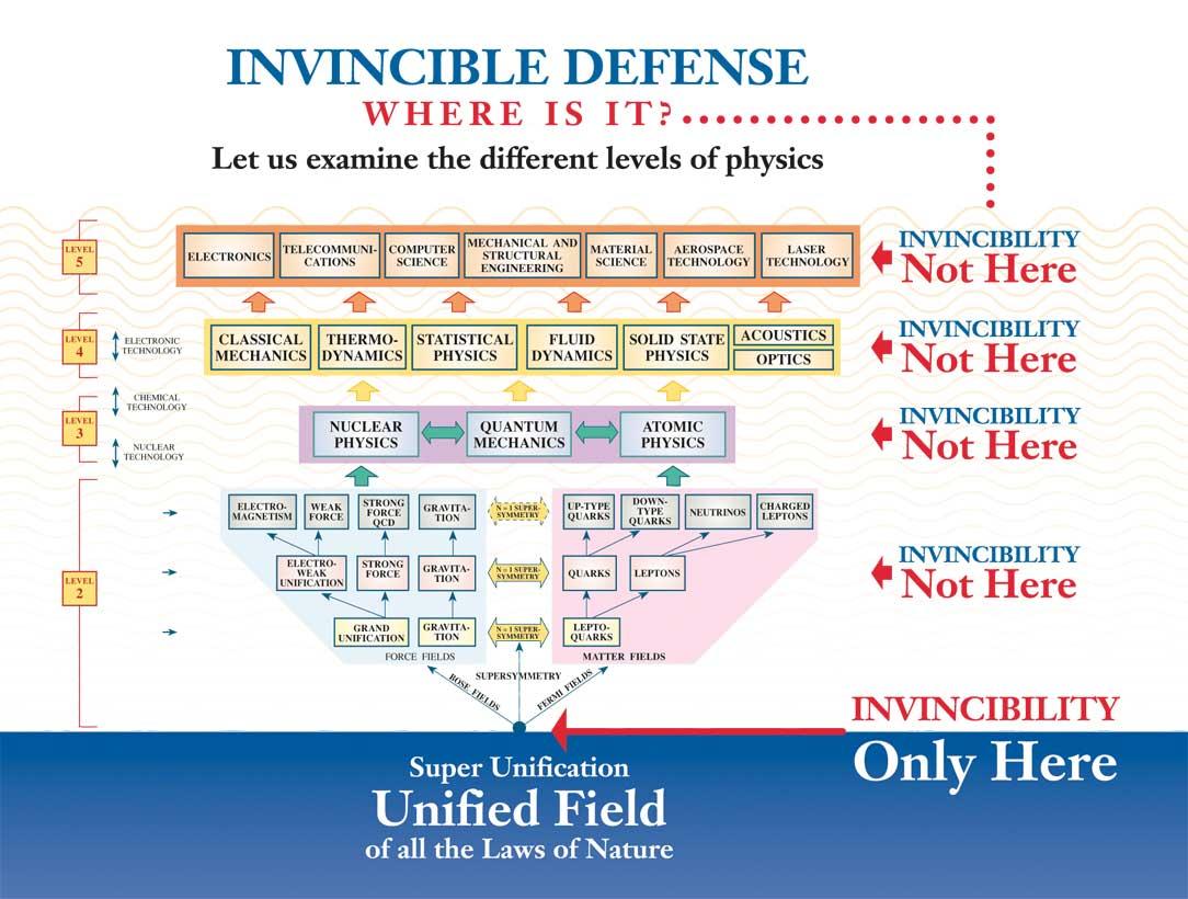 invincibility-unified-field